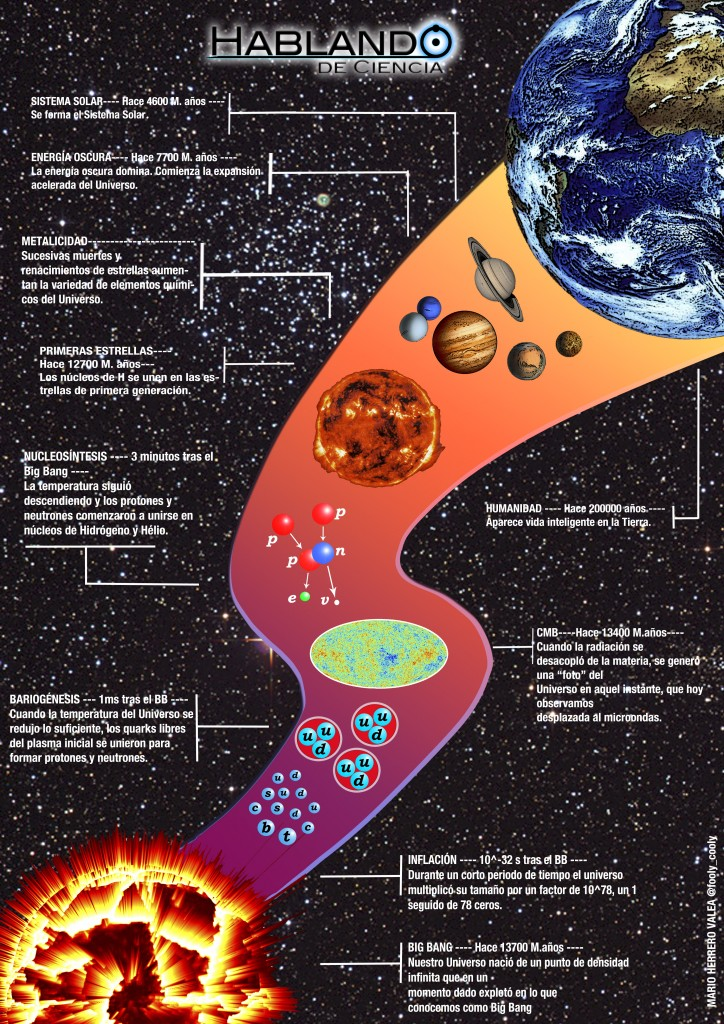 infograf a la historia del universo hablando de ciencia