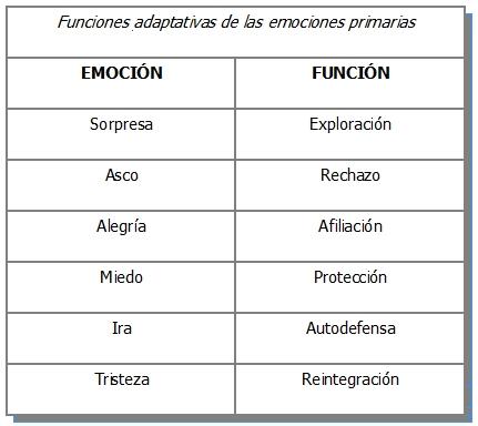 Funciones del hipotalamo en las emociones