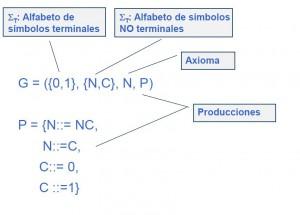 Gramática de números binarios