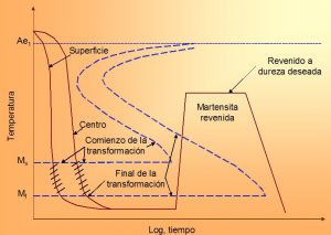 Esquema de un proceso de temple y revenido de un acero. Imagen obtenida de http://www.upv.es/materiales/Fcm/Fcm13/pfcm13_2_2.html