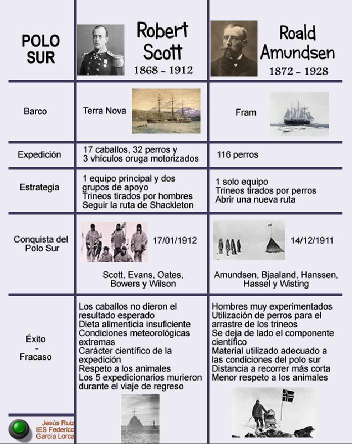 Expediciones de Amndsen y Scott