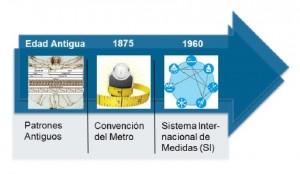 Breve historia de la metrología.